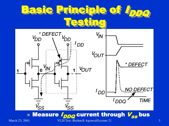 Basic Principle of