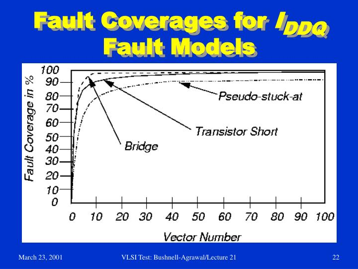 Fault Coverages for