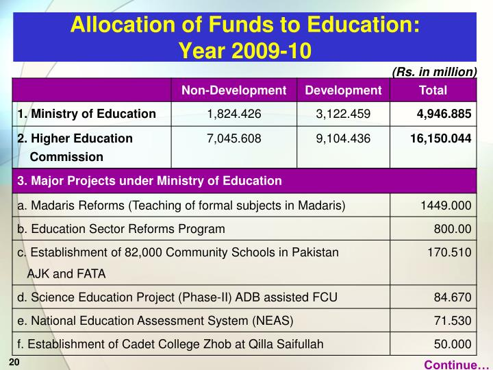 Allocation of Funds to Education: