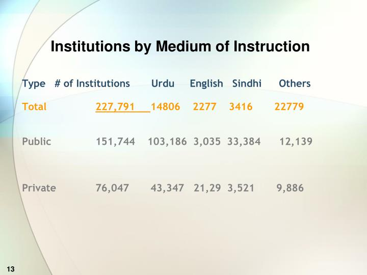 Institutions by Medium of Instruction