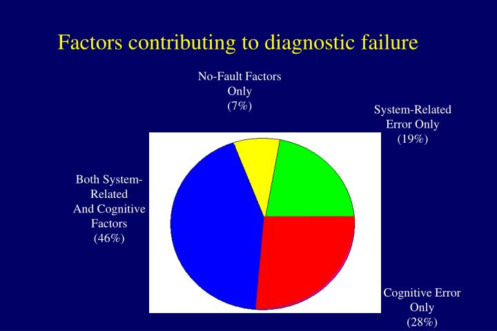 Factors contributing to diagnostic failure