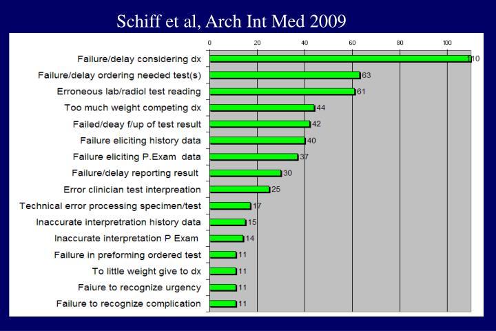 Schiff et al, Arch Int Med 2009