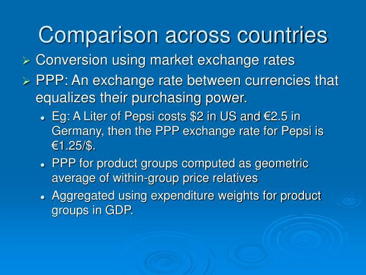 Comparison across countries