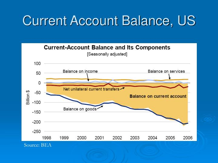 Current Account Balance, US