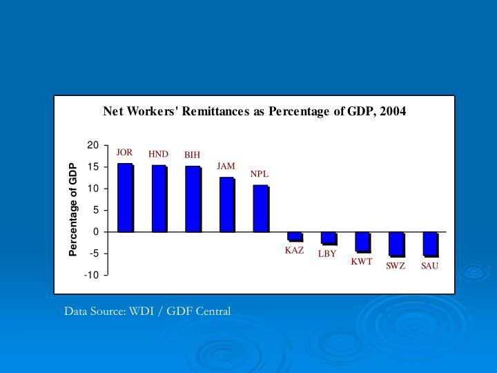Data Source: WDI / GDF Central