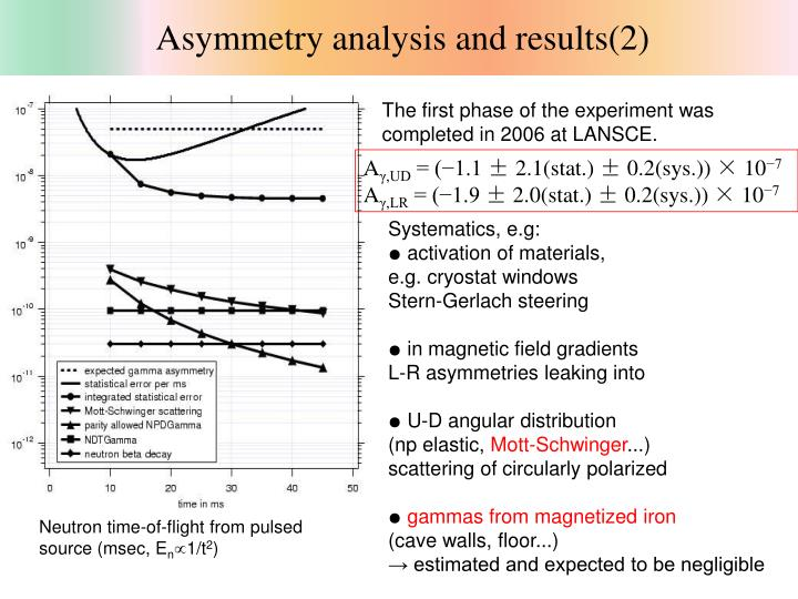 Asymmetry analysis and results(2)