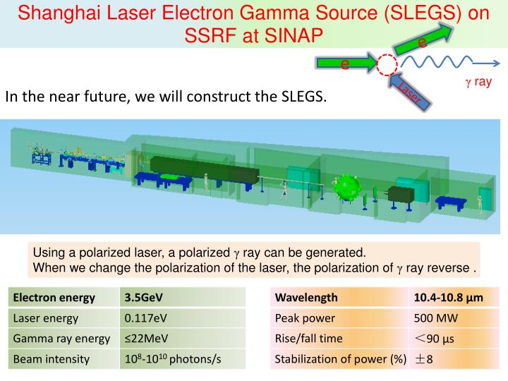 Shanghai Laser Electron Gamma Source (SLEGS) on SSRF at SINAP