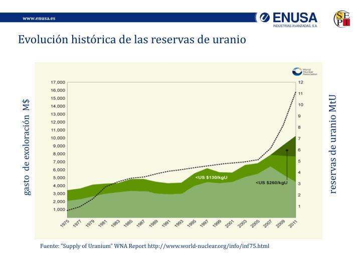 Evolución histórica de las reservas de uranio