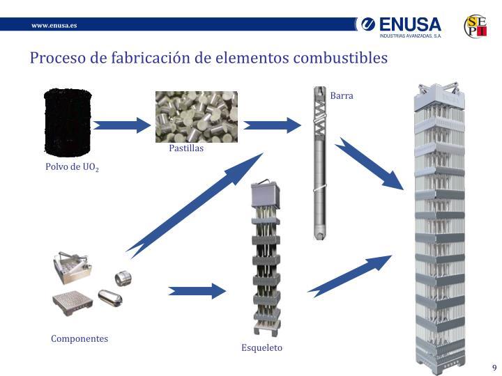 Proceso de fabricación de elementos combustibles