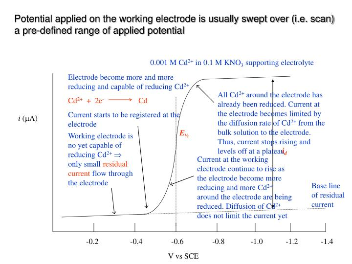 Electrode become more and more reducing and capable of reducing Cd