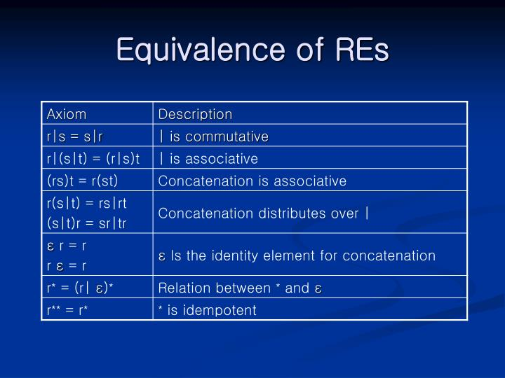 Equivalence of REs