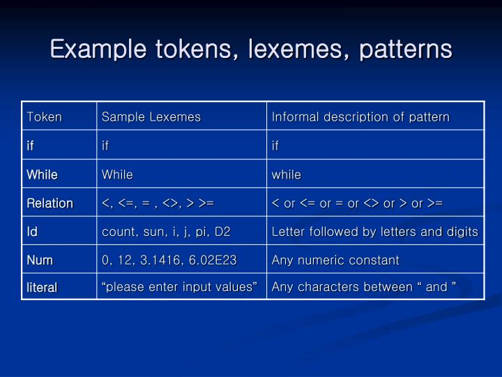Example tokens, lexemes, patterns