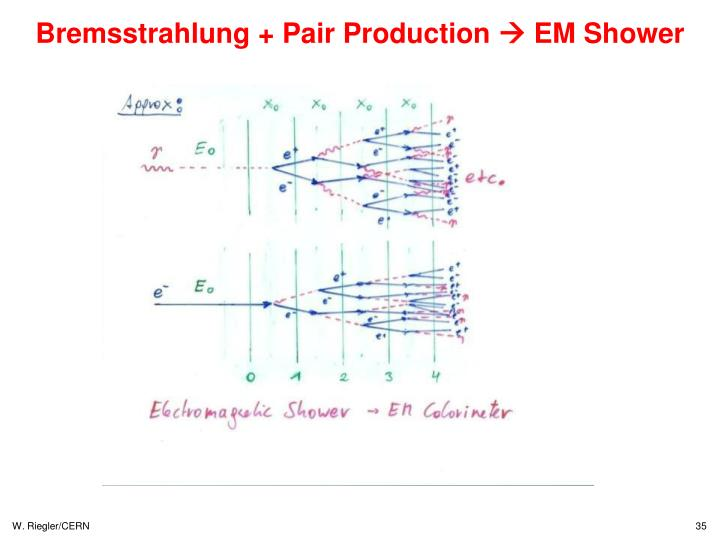Bremsstrahlung + Pair Production