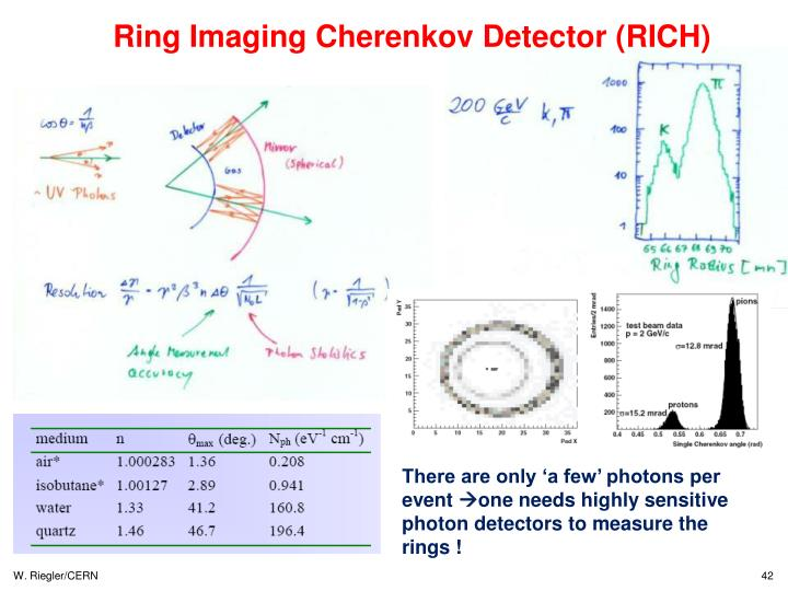 Ring Imaging Cherenkov Detector (RICH)