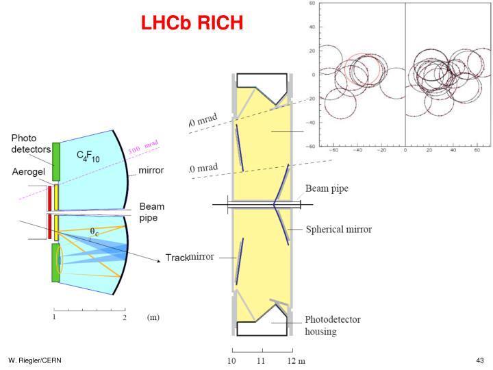 LHCb RICH