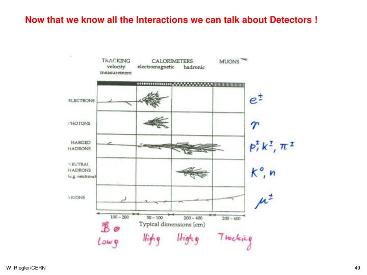 Now that we know all the Interactions we can talk about Detectors !