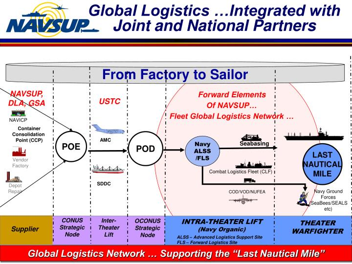 Global Logistics …Integrated with