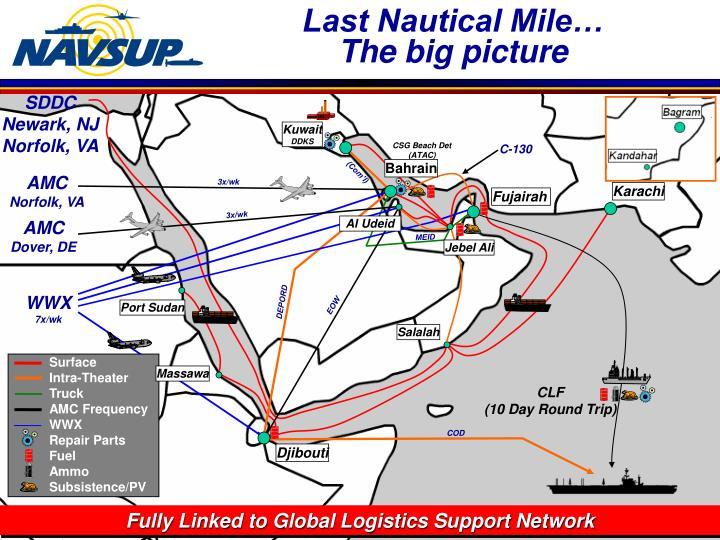 Last Nautical Mile…