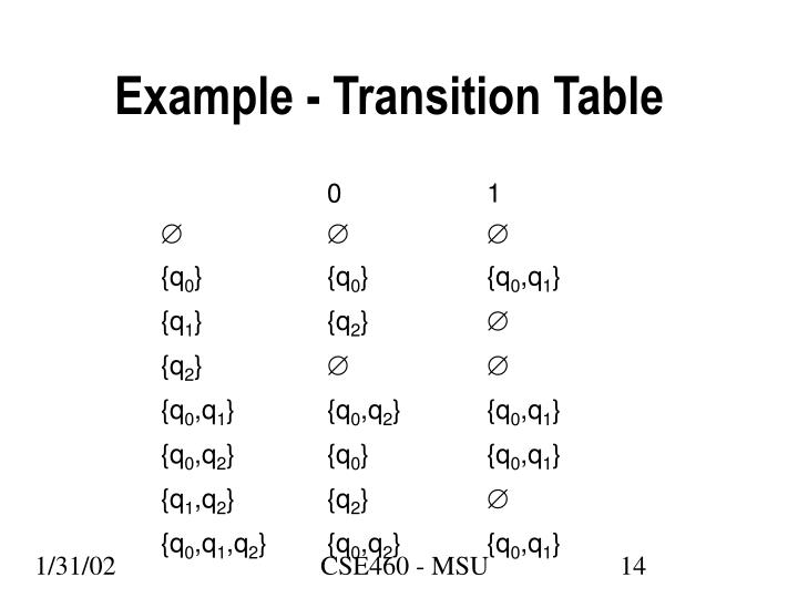 Example - Transition Table