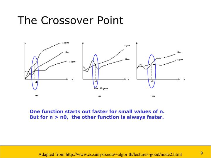 The Crossover Point