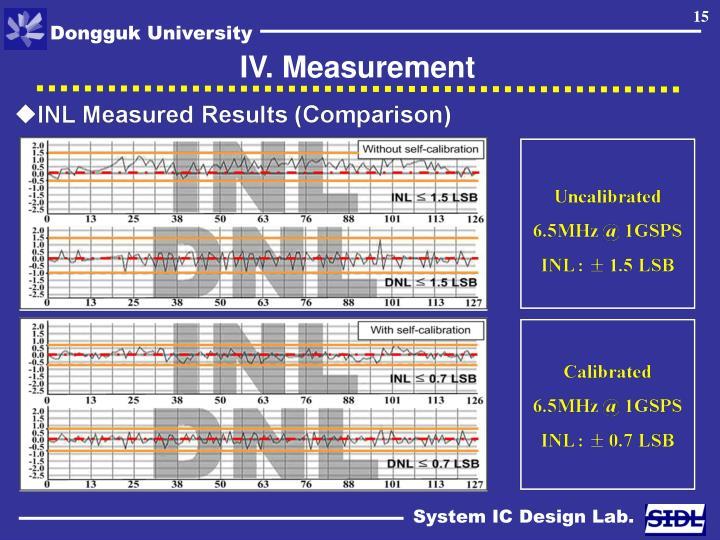 IV. Measurement