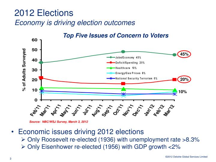 2012 elections economy is driving election outcomes