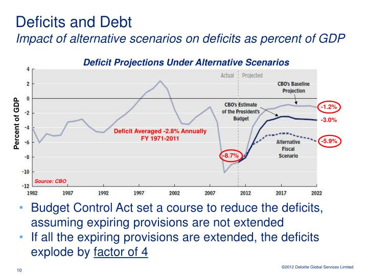 Deficits and Debt