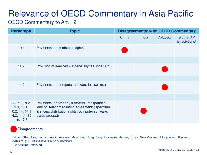 Relevance of OECD Commentary in Asia Pacific
