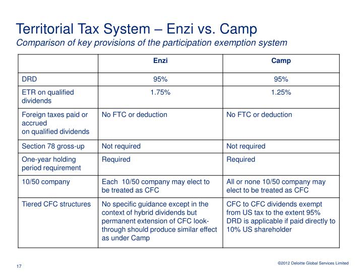 Territorial Tax System – Enzi vs. Camp