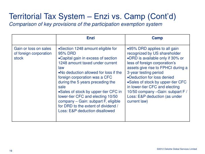 Territorial Tax System – Enzi vs. Camp (Cont'd)