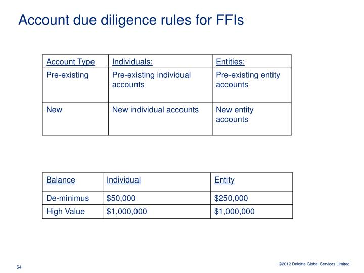 Account due diligence rules for FFIs