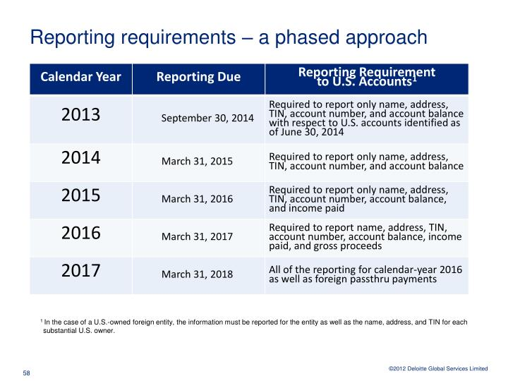 Reporting requirements – a phased approach