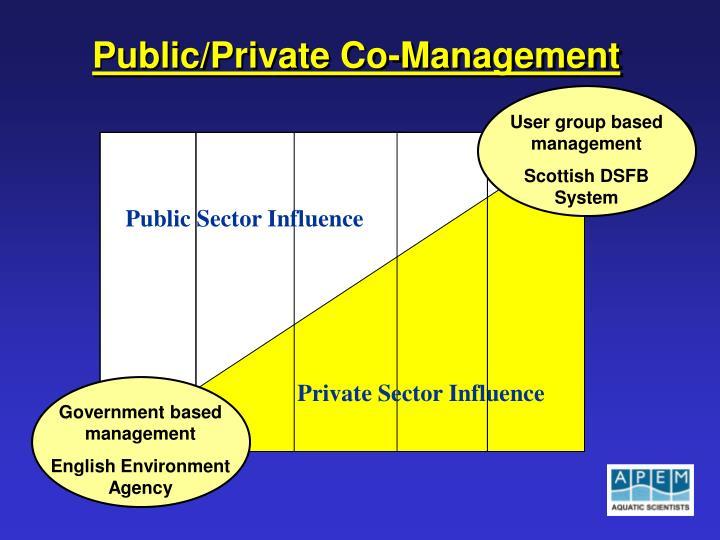 User group based management
