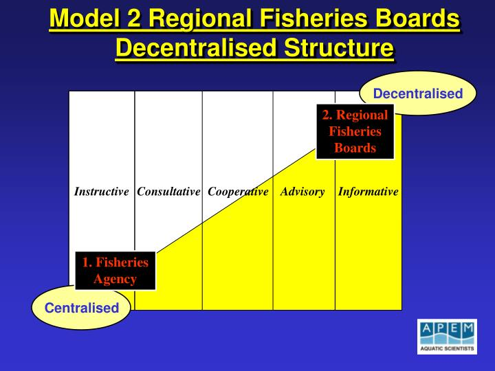 Model 2 Regional Fisheries Boards Decentralised Structure