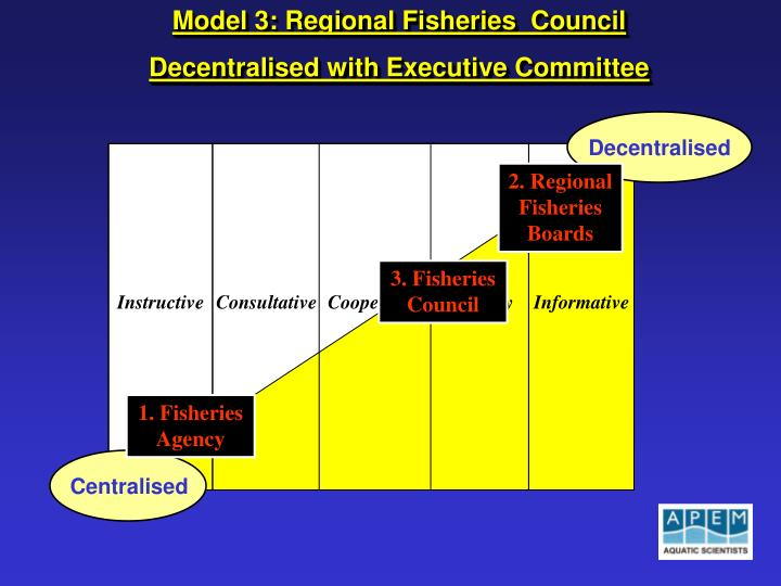 Model 3: Regional Fisheries  Council