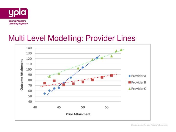 Multi Level Modelling: Provider Lines