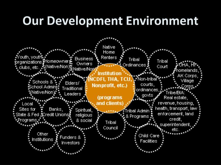 Our Development Environment