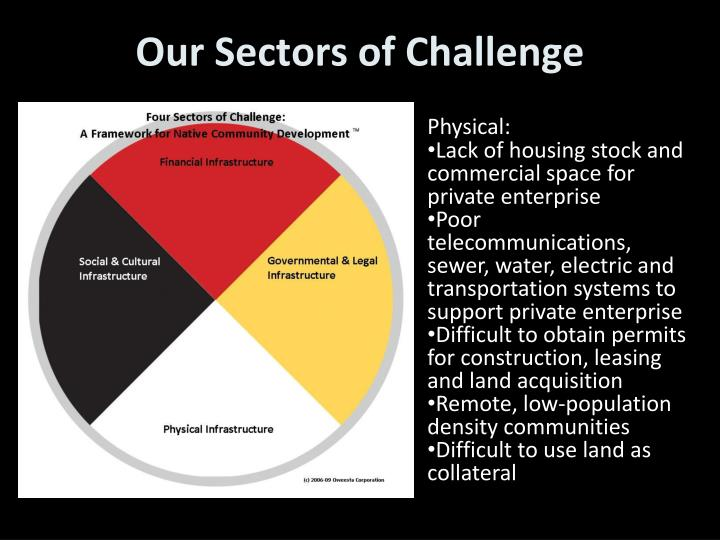 Our Sectors of Challenge