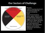 our sectors of challenge2