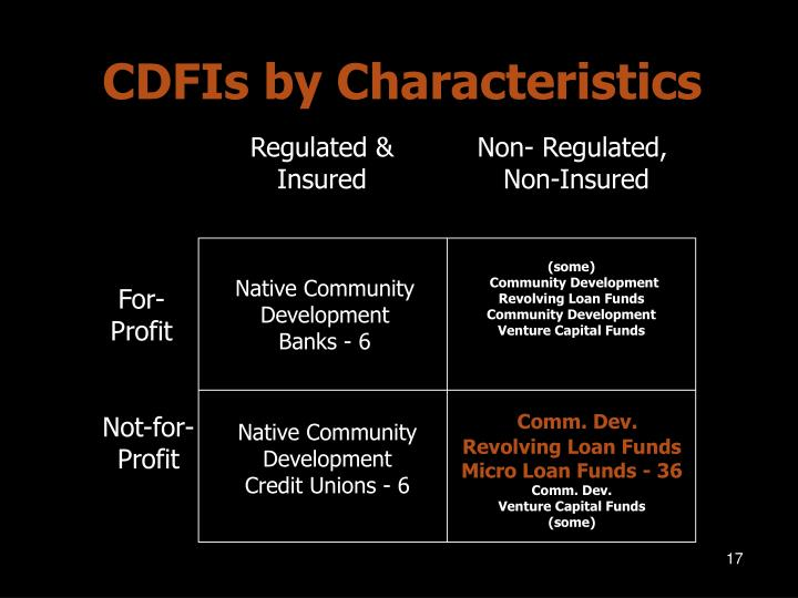 CDFIs by Characteristics