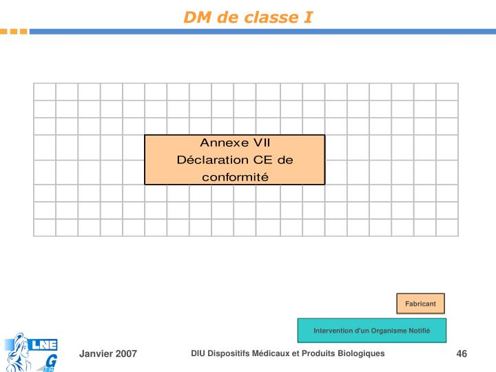 DM de classe I