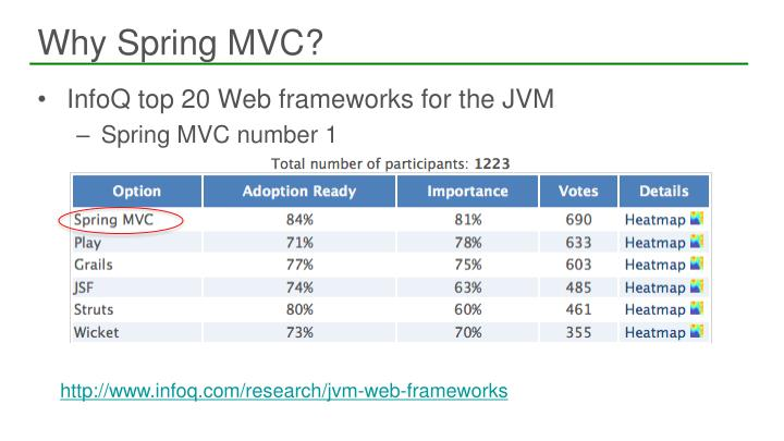 Why Spring MVC?