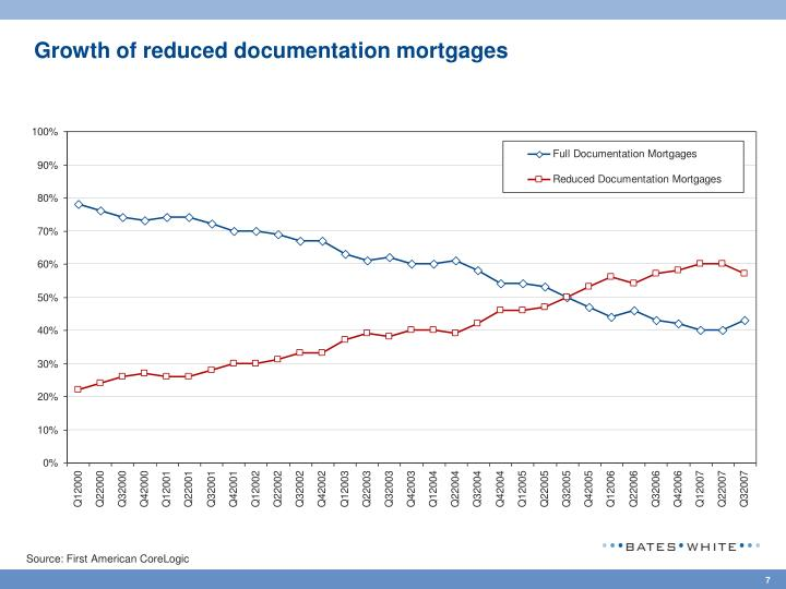 Growth of reduced documentation mortgages