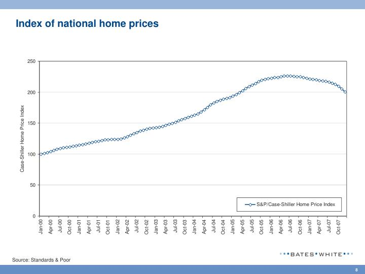 Index of national home prices