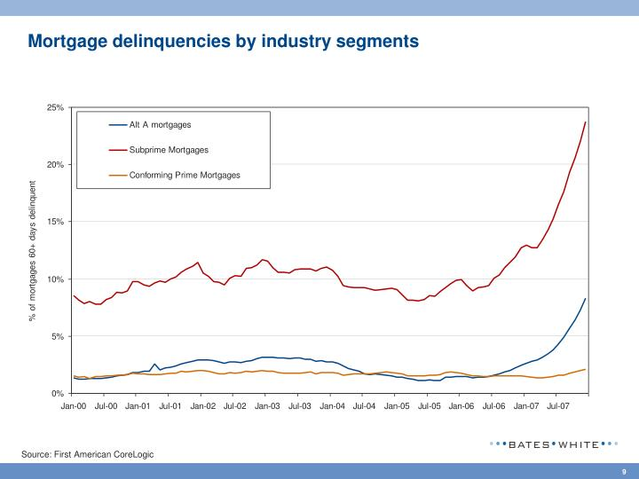 Mortgage delinquencies by industry segments