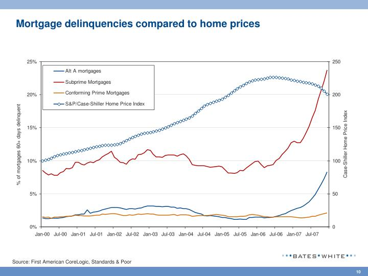Mortgage delinquencies compared to home prices