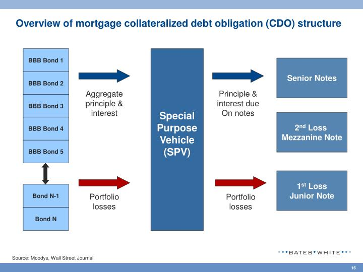 Overview of mortgage collateralized debt obligation (CDO) structure