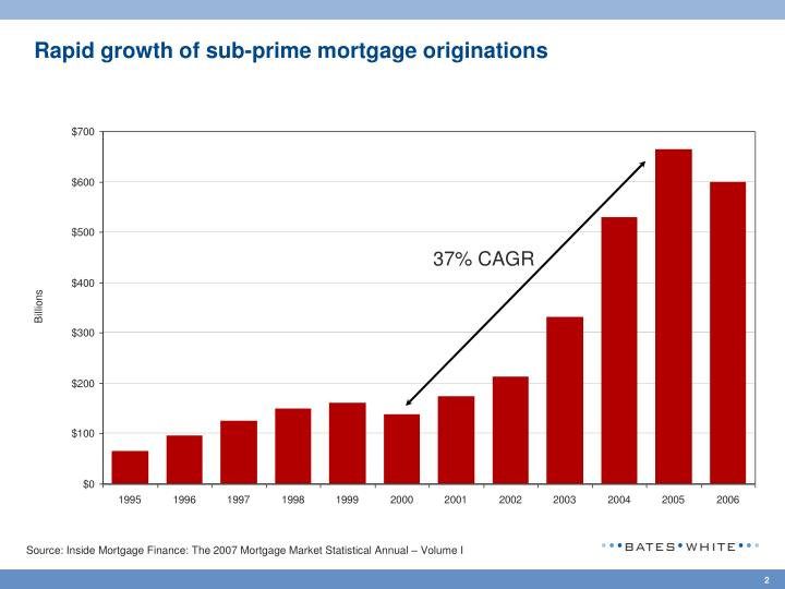 Rapid growth of sub prime mortgage originations