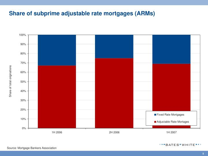 Share of subprime adjustable rate mortgages (ARMs)