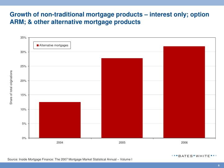 Growth of non-traditional mortgage products – interest only; option ARM; & other alternative mortgage products
